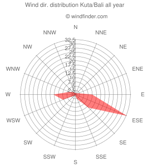 Annual wind direction distribution Kuta/Bali